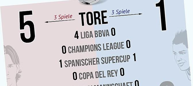 Zur Infografik Messi vs. Ronaldo (29.08.2012)
