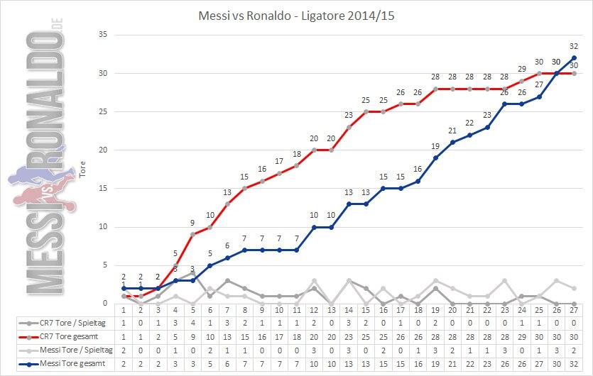 Ligatore-Ronaldo-Messi-Liga-BBVA-2014-2015-Spieltag-27