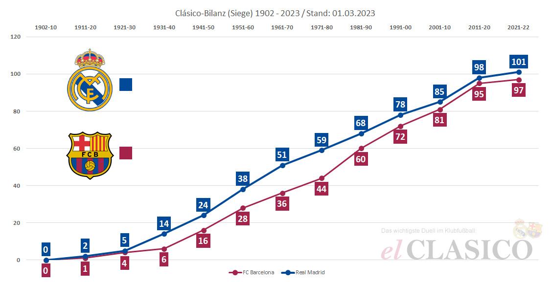 Clásico Siege Real Madrid und FC Barcelona (1902 - 2020; Quelle: el-clasico.de)